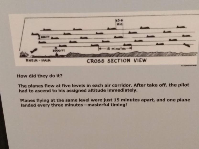 Berlin Airlift flight patterns